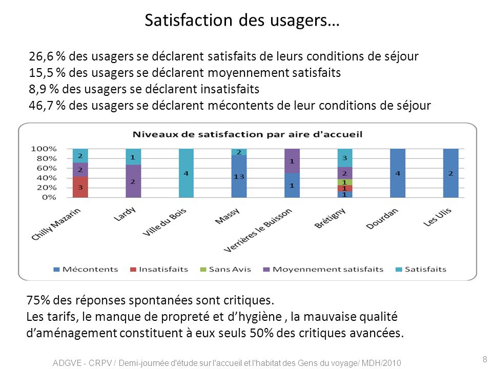 Satisfaction des usagers…