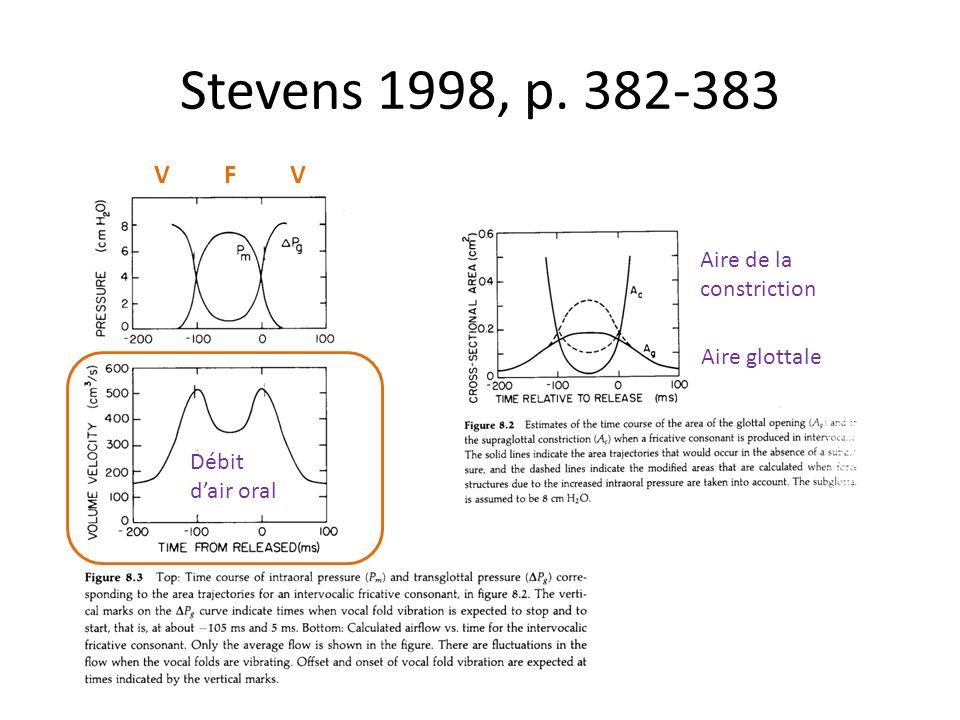 Stevens 1998, p. 382-383 V F V Aire de la constriction Aire glottale