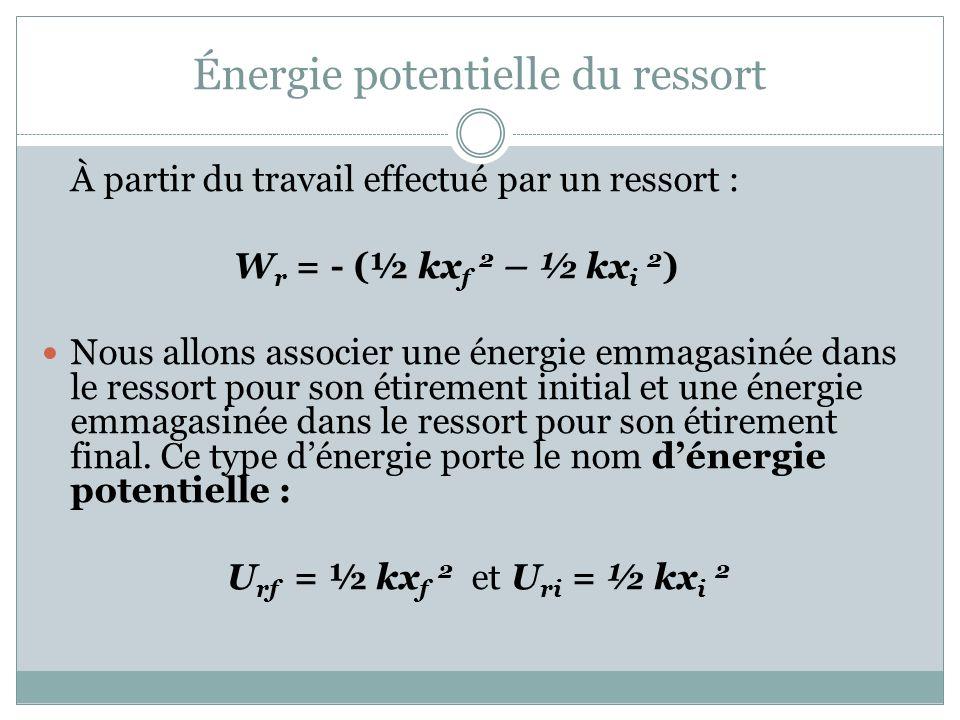 Énergie potentielle du ressort