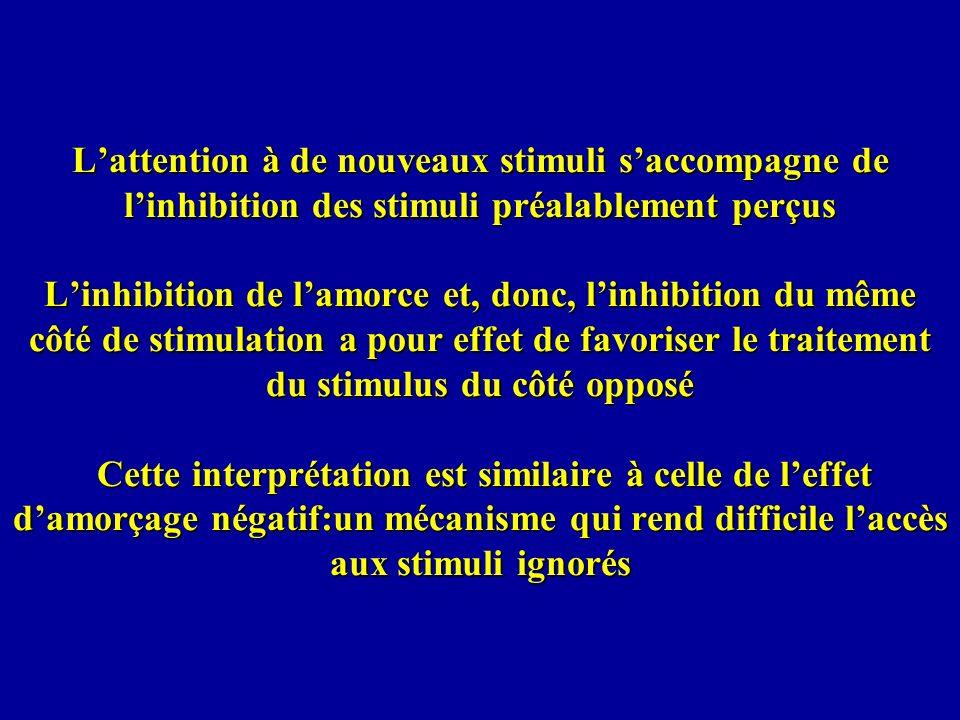 L'attention à de nouveaux stimuli s'accompagne de l'inhibition des stimuli préalablement perçus L'inhibition de l'amorce et, donc, l'inhibition du même côté de stimulation a pour effet de favoriser le traitement du stimulus du côté opposé Cette interprétation est similaire à celle de l'effet d'amorçage négatif:un mécanisme qui rend difficile l'accès aux stimuli ignorés