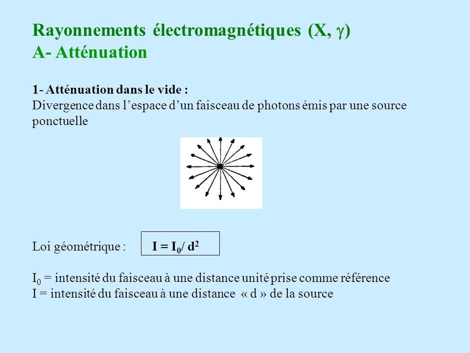Rayonnements électromagnétiques (X, g) A- Atténuation