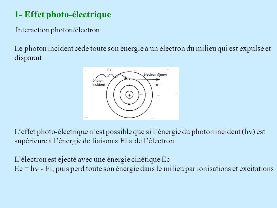 1- Effet photo-électrique