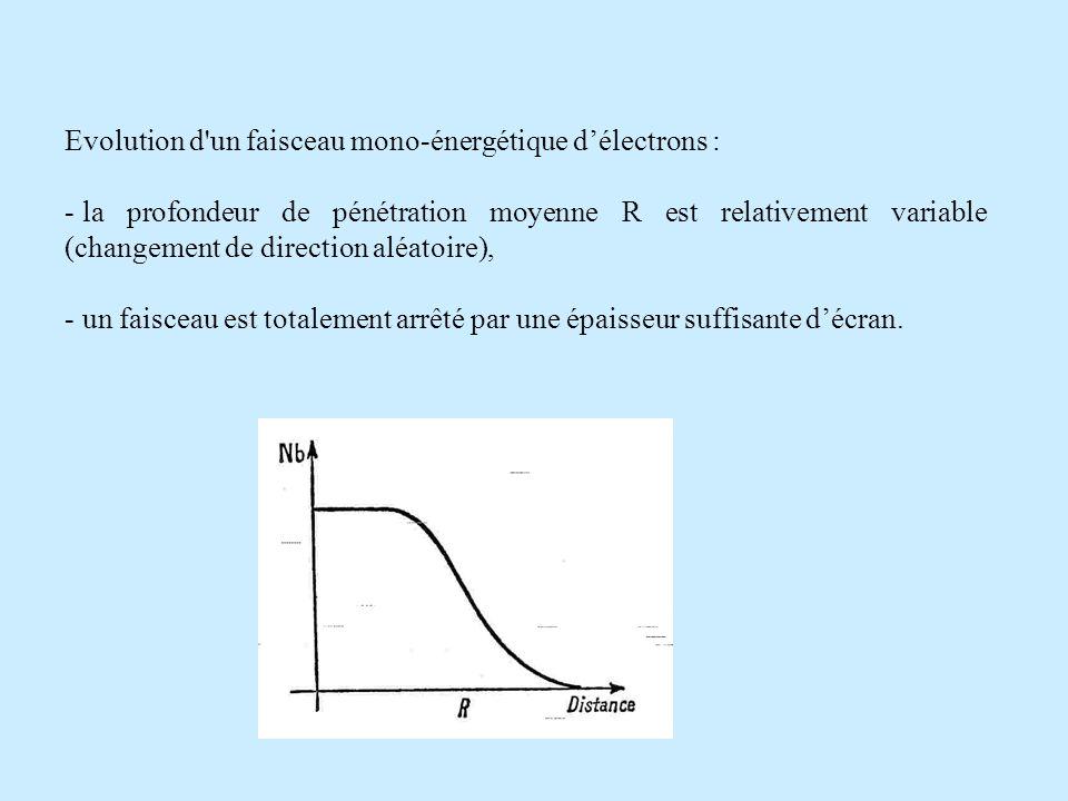 Evolution d un faisceau mono-énergétique d'électrons :
