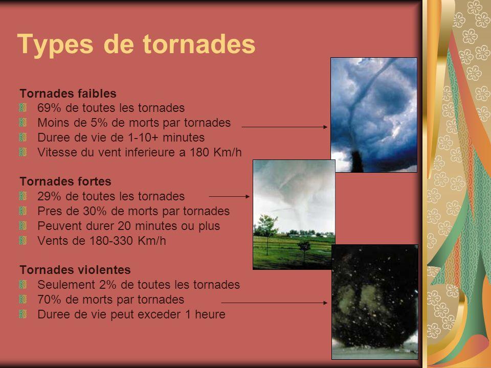Types de tornades Tornades faibles 69% de toutes les tornades