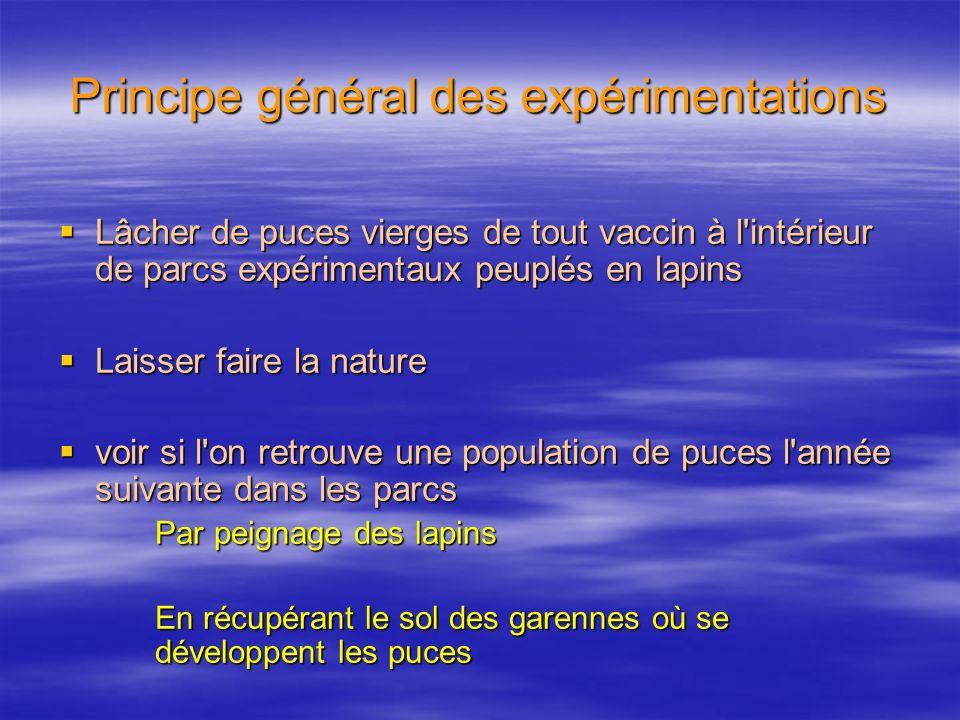 Principe général des expérimentations