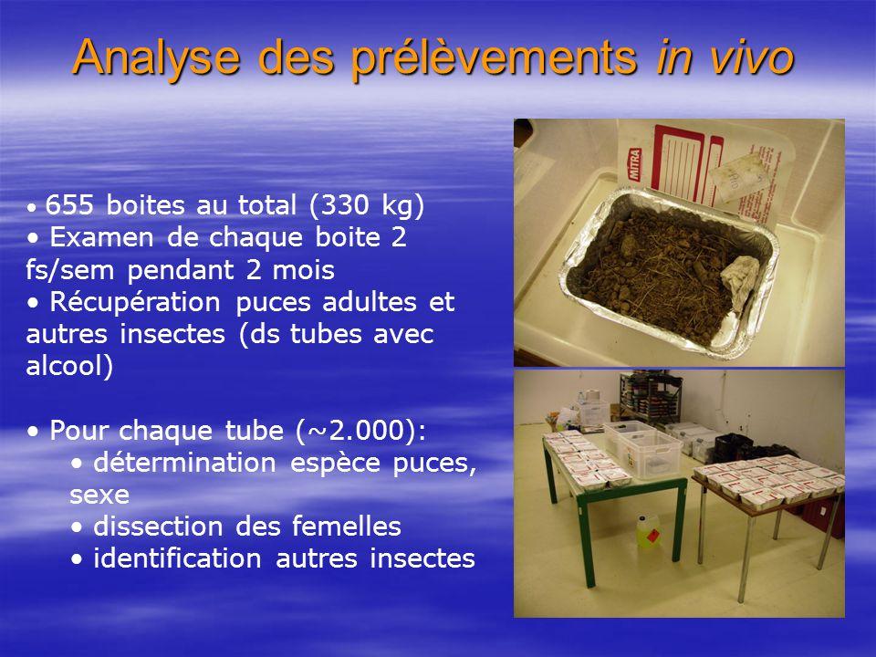 Analyse des prélèvements in vivo