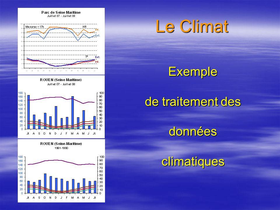 Exemple de traitement des données climatiques