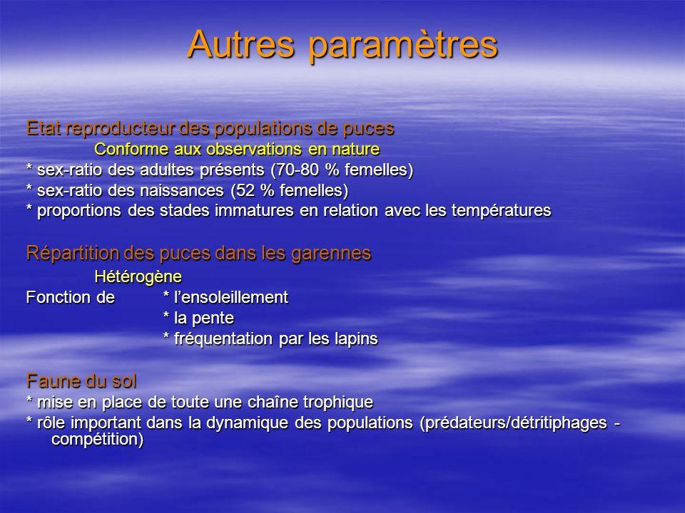 Autres paramètres Etat reproducteur des populations de puces