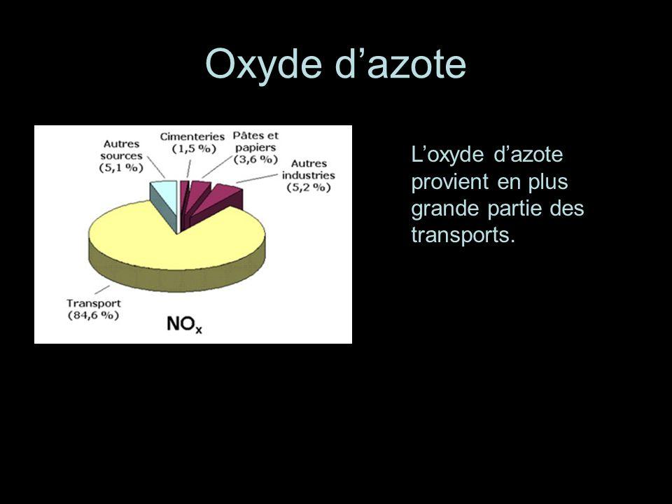 Oxyde d'azote L'oxyde d'azote provient en plus grande partie des transports.