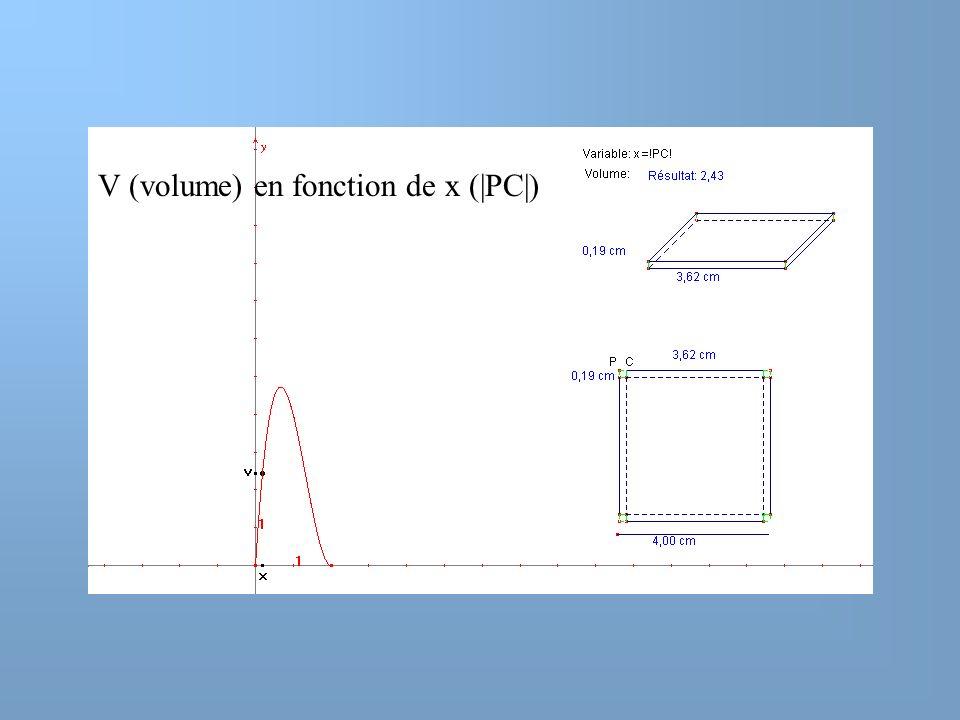 V (volume) en fonction de x (|PC|)