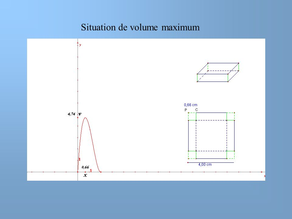 Situation de volume maximum