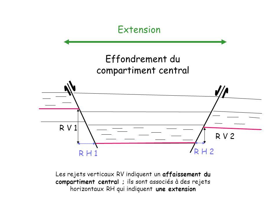 Effondrement du compartiment central