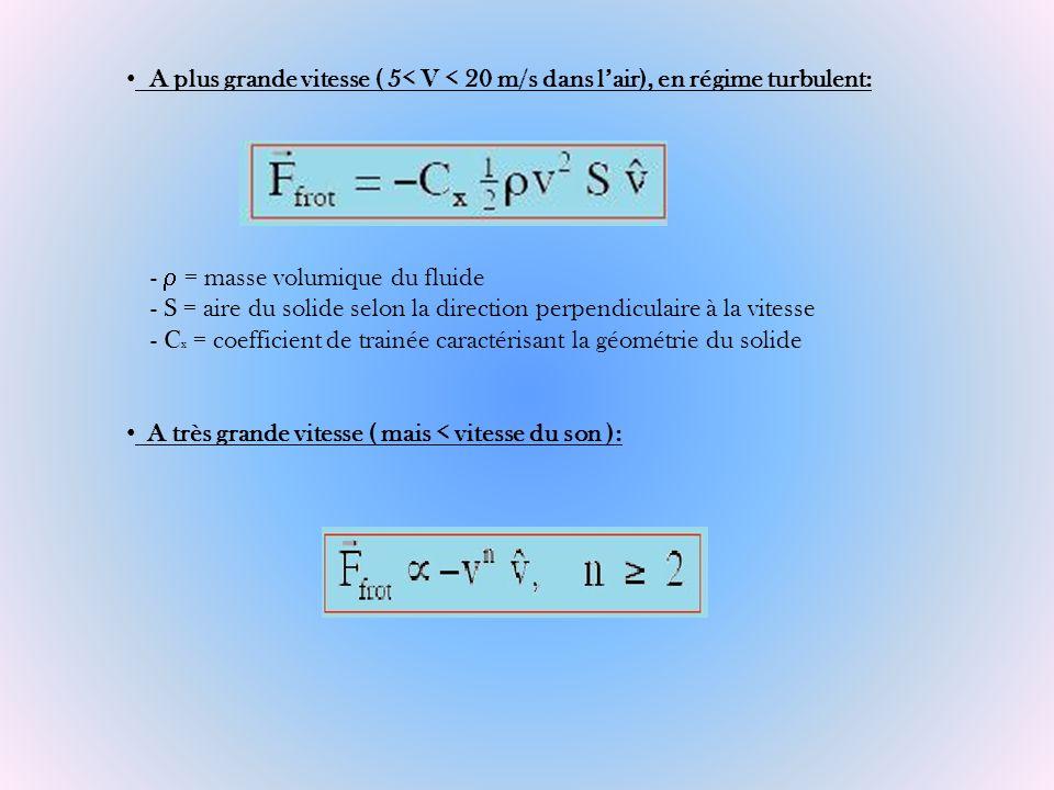 A plus grande vitesse ( 5< V < 20 m/s dans l'air), en régime turbulent: