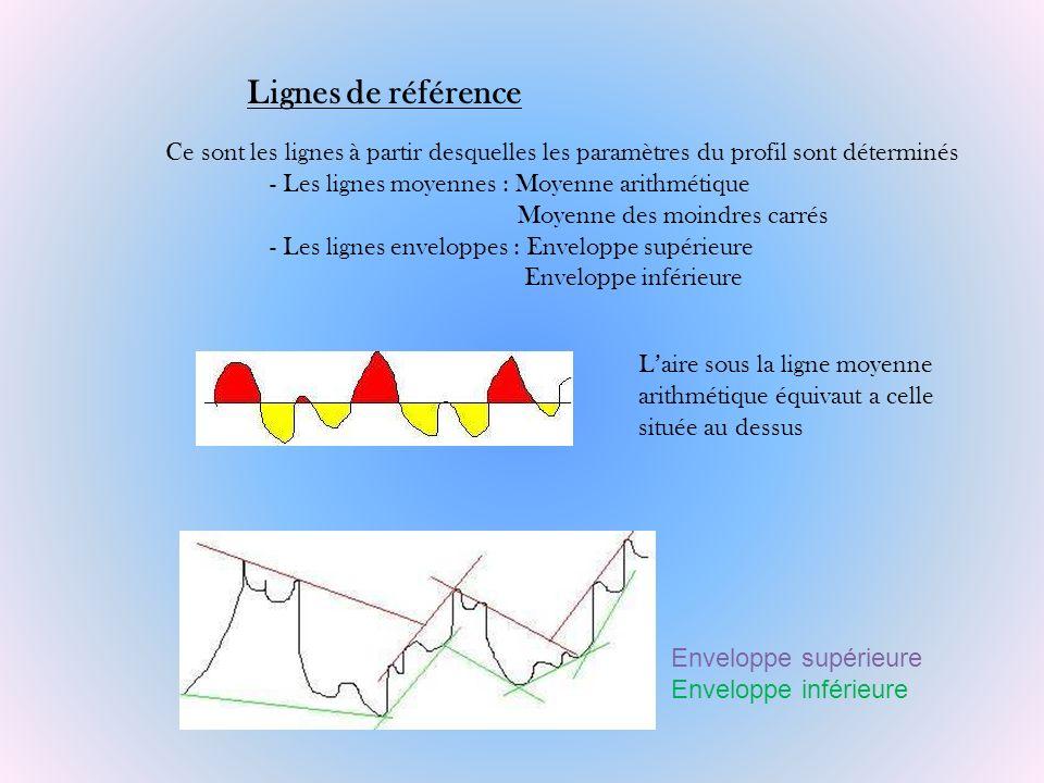 Lignes de référence Ce sont les lignes à partir desquelles les paramètres du profil sont déterminés.