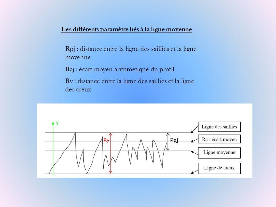 Les différents paramètre liés à la ligne moyenne