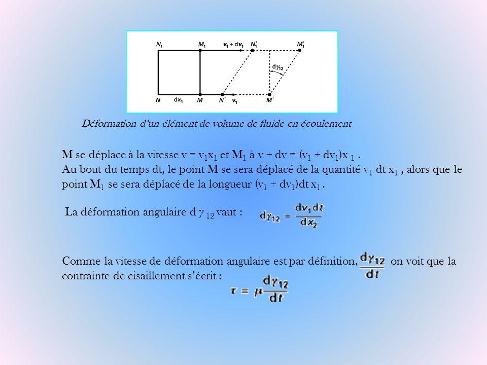 La déformation angulaire d γ 12 vaut :