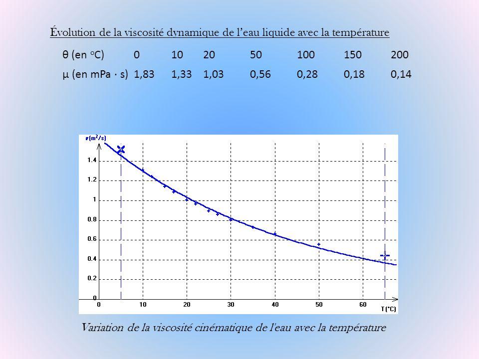 Évolution de la viscosité dynamique de l'eau liquide avec la température