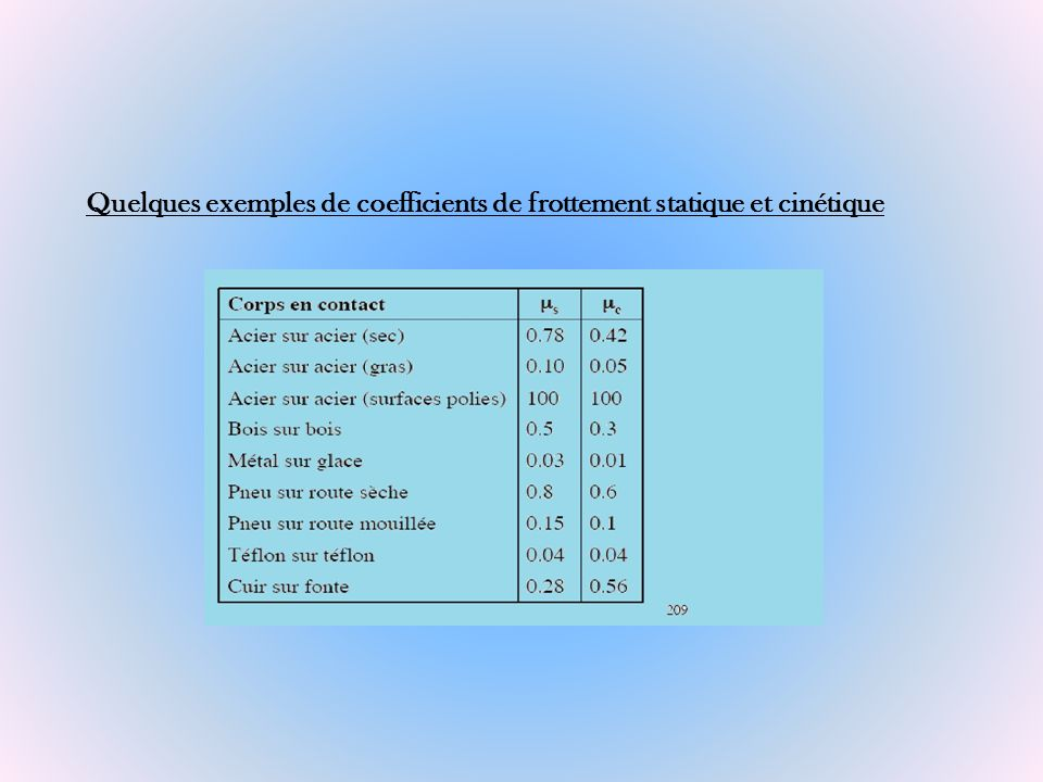 Quelques exemples de coefficients de frottement statique et cinétique