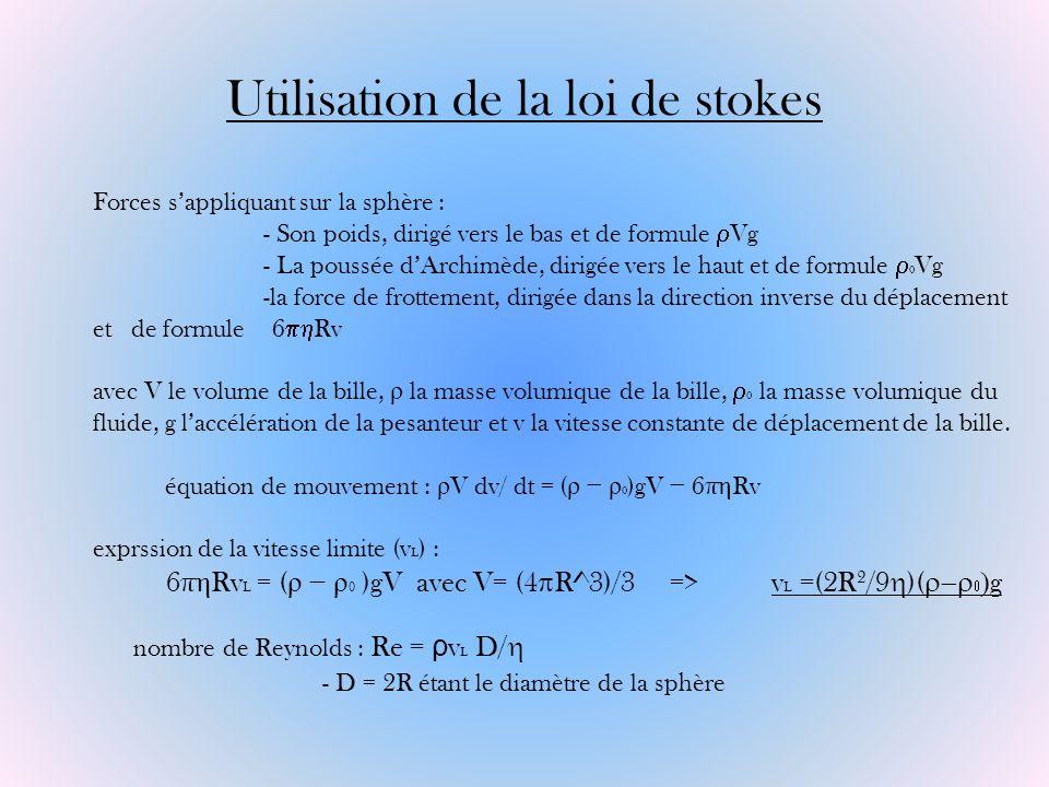 Utilisation de la loi de stokes