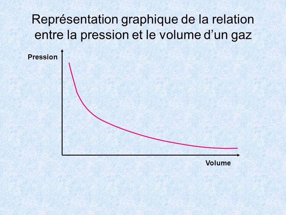 Représentation graphique de la relation entre la pression et le volume d'un gaz