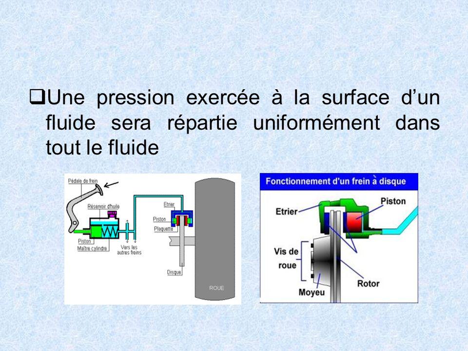 Une pression exercée à la surface d'un fluide sera répartie uniformément dans tout le fluide