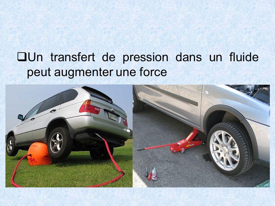 Un transfert de pression dans un fluide peut augmenter une force
