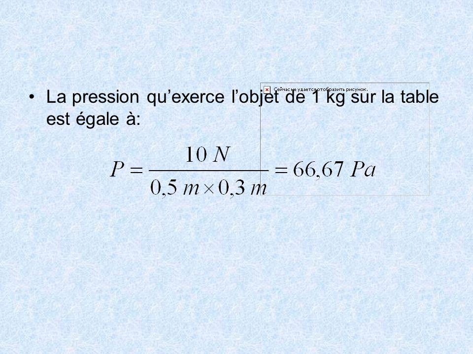 La pression qu'exerce l'objet de 1 kg sur la table est égale à: