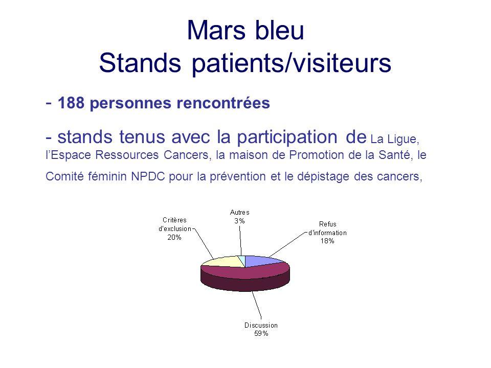 Mars bleu Stands patients/visiteurs