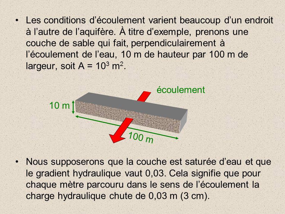 Les conditions d'écoulement varient beaucoup d'un endroit à l'autre de l'aquifère. À titre d'exemple, prenons une couche de sable qui fait, perpendiculairement à l'écoulement de l'eau, 10 m de hauteur par 100 m de largeur, soit A = 103 m2.
