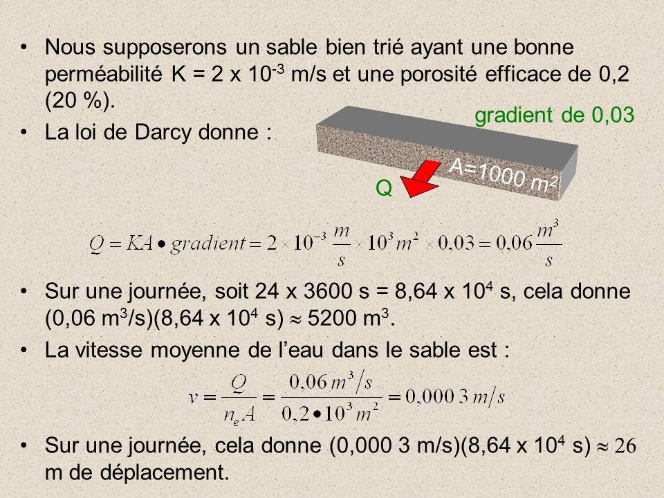 Nous supposerons un sable bien trié ayant une bonne perméabilité K = 2 x 10-3 m/s et une porosité efficace de 0,2 (20 %).