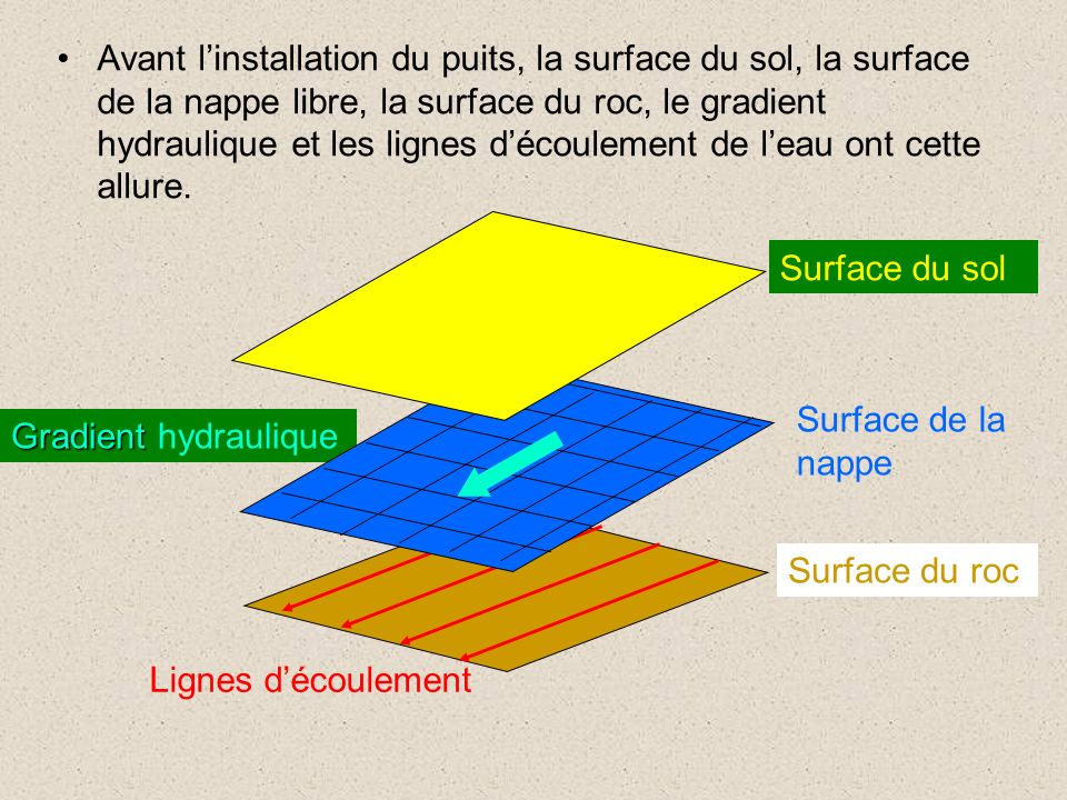 Avant l'installation du puits, la surface du sol, la surface de la nappe libre, la surface du roc, le gradient hydraulique et les lignes d'écoulement de l'eau ont cette allure.