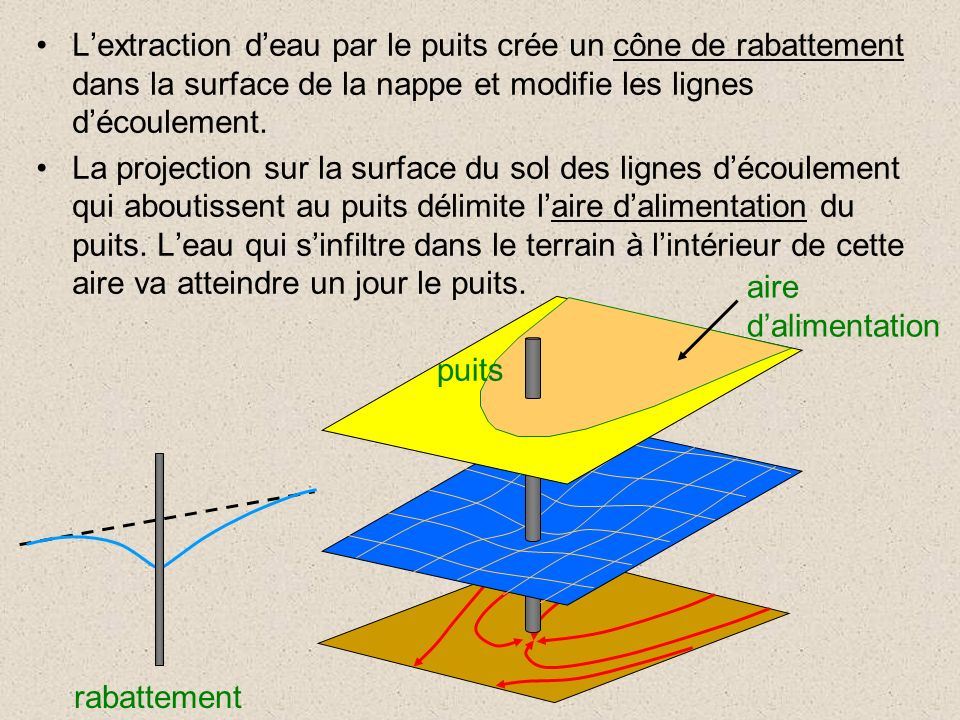 L'extraction d'eau par le puits crée un cône de rabattement dans la surface de la nappe et modifie les lignes d'écoulement.