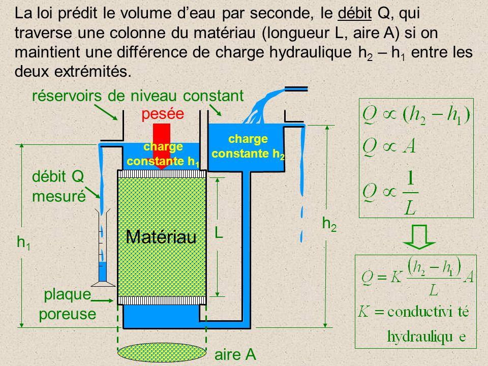 La loi prédit le volume d'eau par seconde, le débit Q, qui traverse une colonne du matériau (longueur L, aire A) si on maintient une différence de charge hydraulique h2 – h1 entre les deux extrémités.