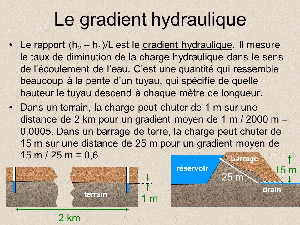 Le gradient hydraulique