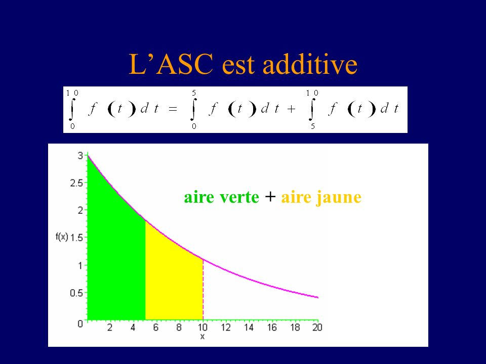 L'ASC est additive aire verte + aire jaune
