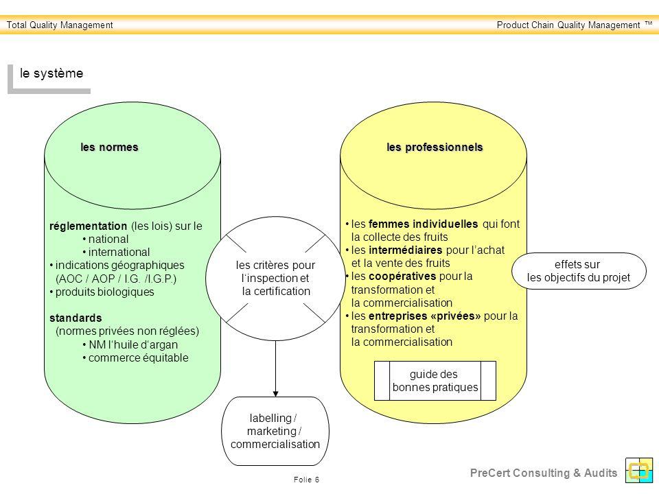 le système réglementation (les lois) sur le national international