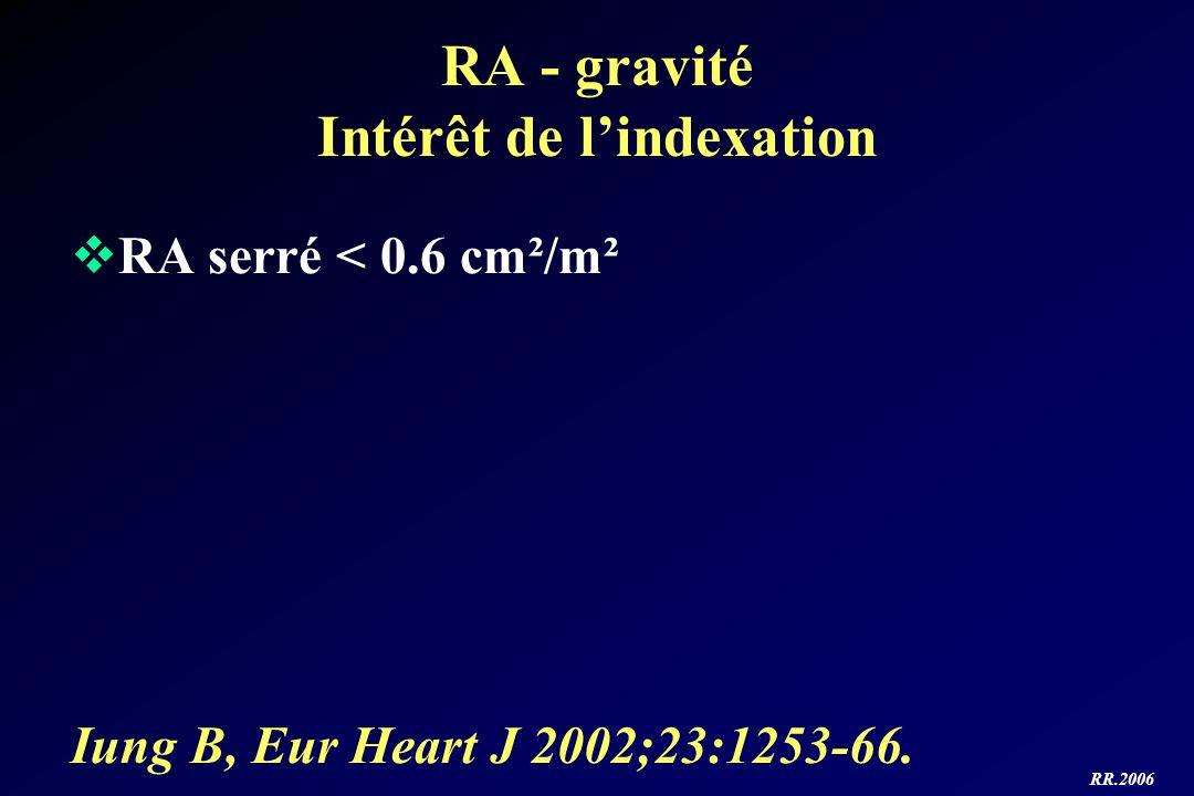 RA - gravité Intérêt de l'indexation