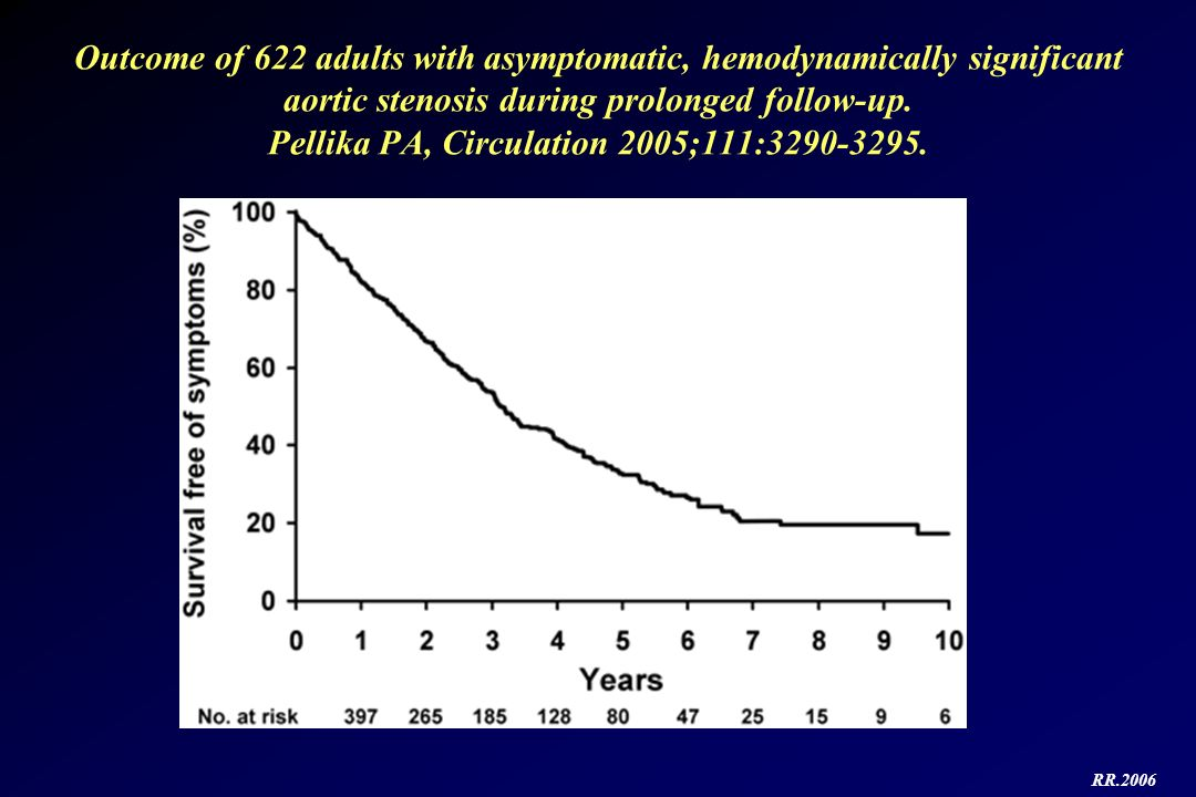 Outcome of 622 adults with asymptomatic, hemodynamically significant aortic stenosis during prolonged follow-up. Pellika PA, Circulation 2005;111:3290-3295.