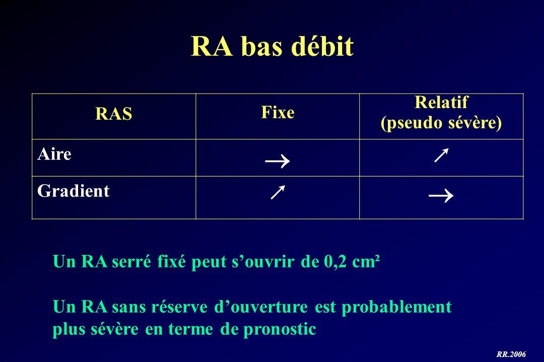RA bas débit  ↗ RAS Fixe Relatif (pseudo sévère) Aire Gradient