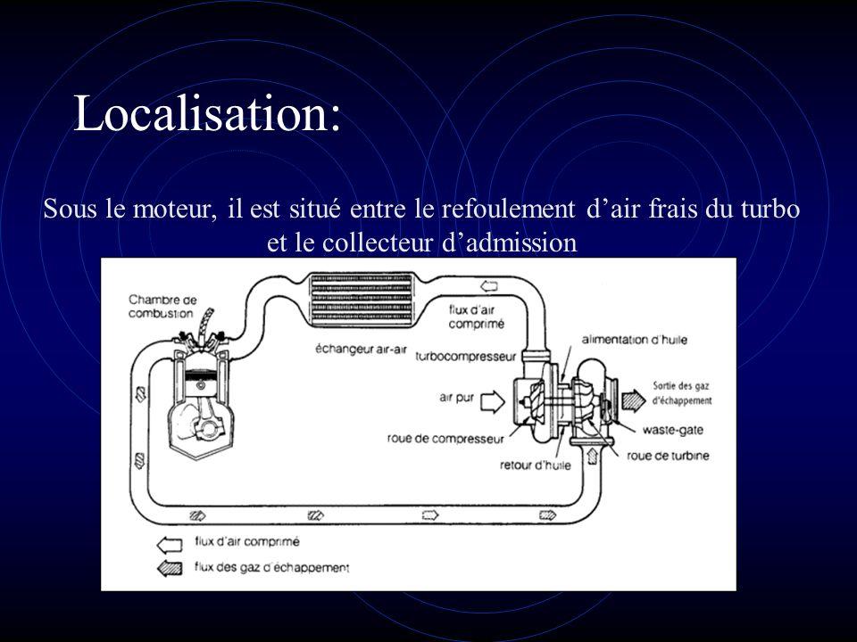 Localisation: Sous le moteur, il est situé entre le refoulement d'air frais du turbo et le collecteur d'admission.