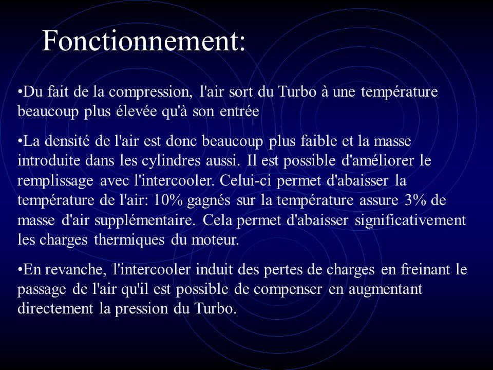 Fonctionnement: Du fait de la compression, l air sort du Turbo à une température beaucoup plus élevée qu à son entrée.