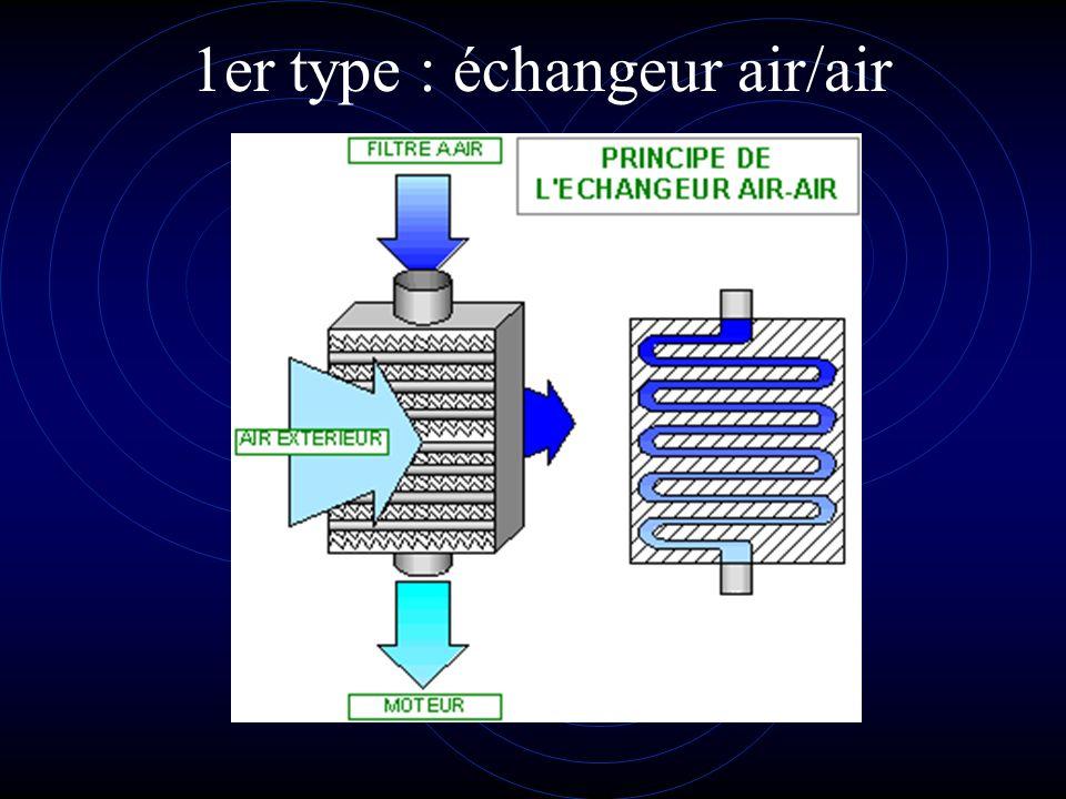 1er type : échangeur air/air