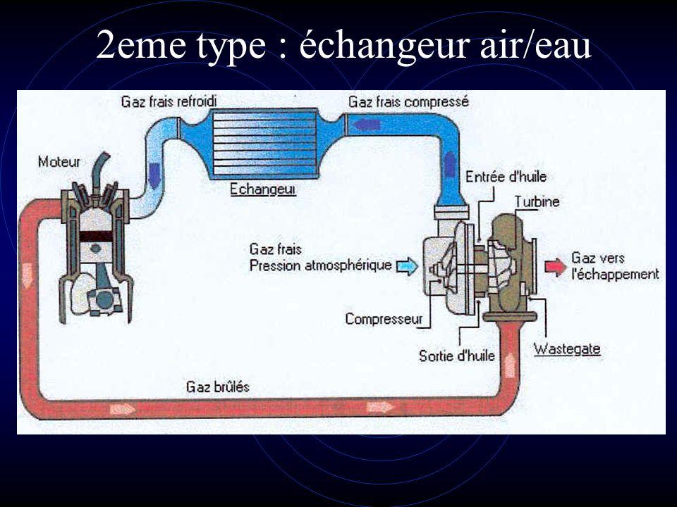 2eme type : échangeur air/eau