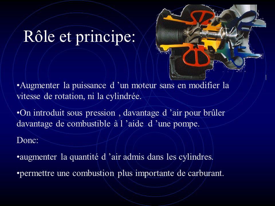 Rôle et principe: Augmenter la puissance d 'un moteur sans en modifier la vitesse de rotation, ni la cylindrée.