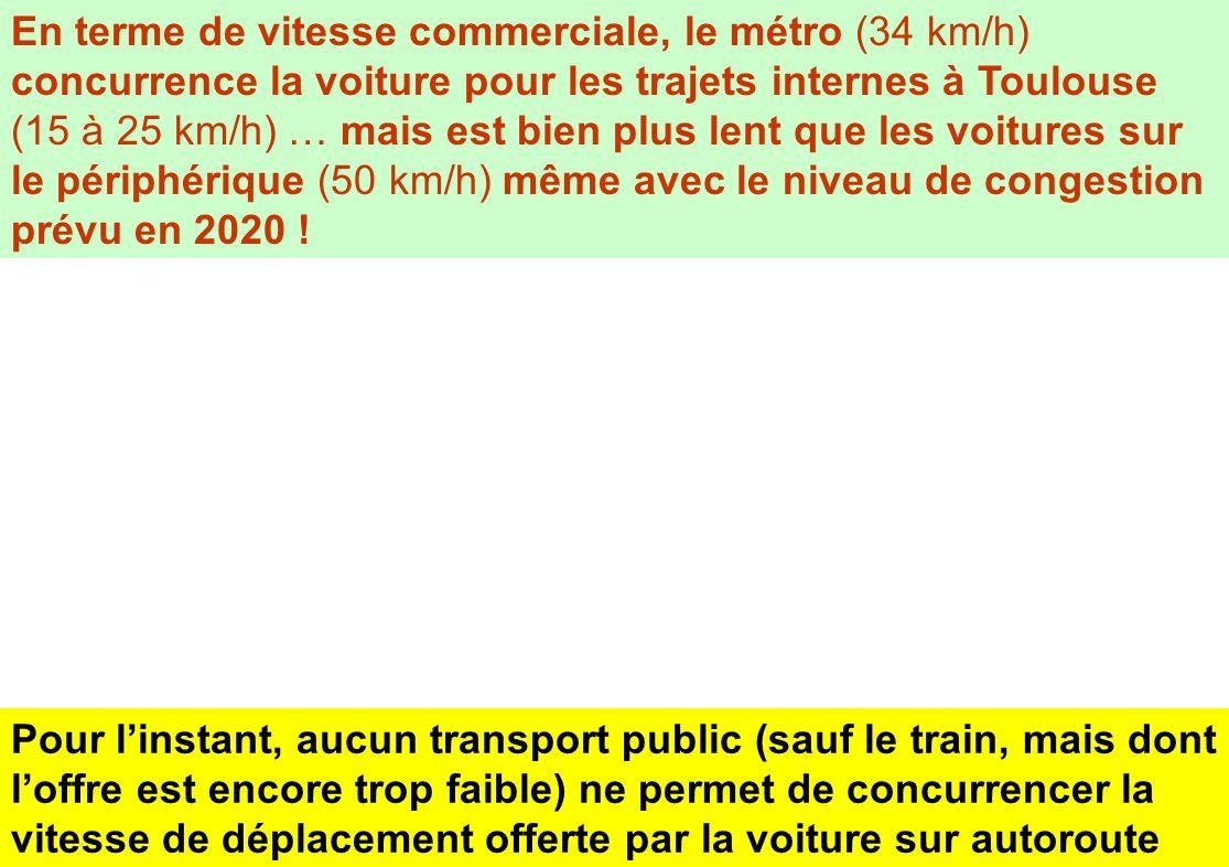 En terme de vitesse commerciale, le métro (34 km/h) concurrence la voiture pour les trajets internes à Toulouse (15 à 25 km/h) … mais est bien plus lent que les voitures sur le périphérique (50 km/h) même avec le niveau de congestion prévu en 2020 !