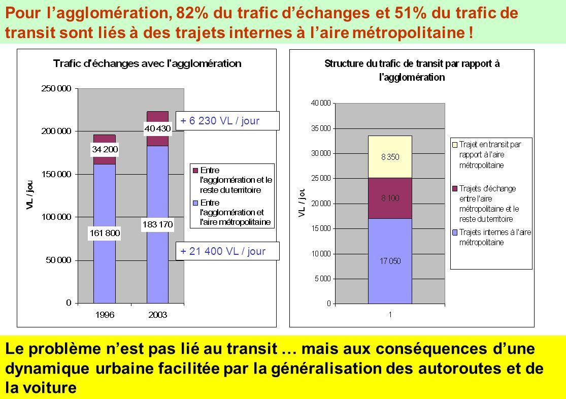 Pour l'agglomération, 82% du trafic d'échanges et 51% du trafic de transit sont liés à des trajets internes à l'aire métropolitaine !