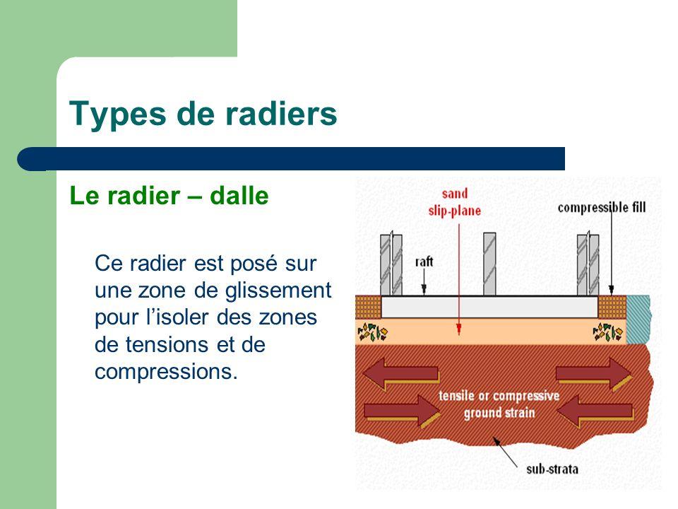 Types de radiers Le radier – dalle
