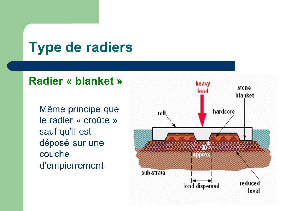 Type de radiers Radier « blanket »
