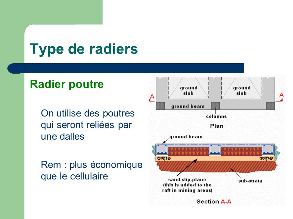 Type de radiers Radier poutre