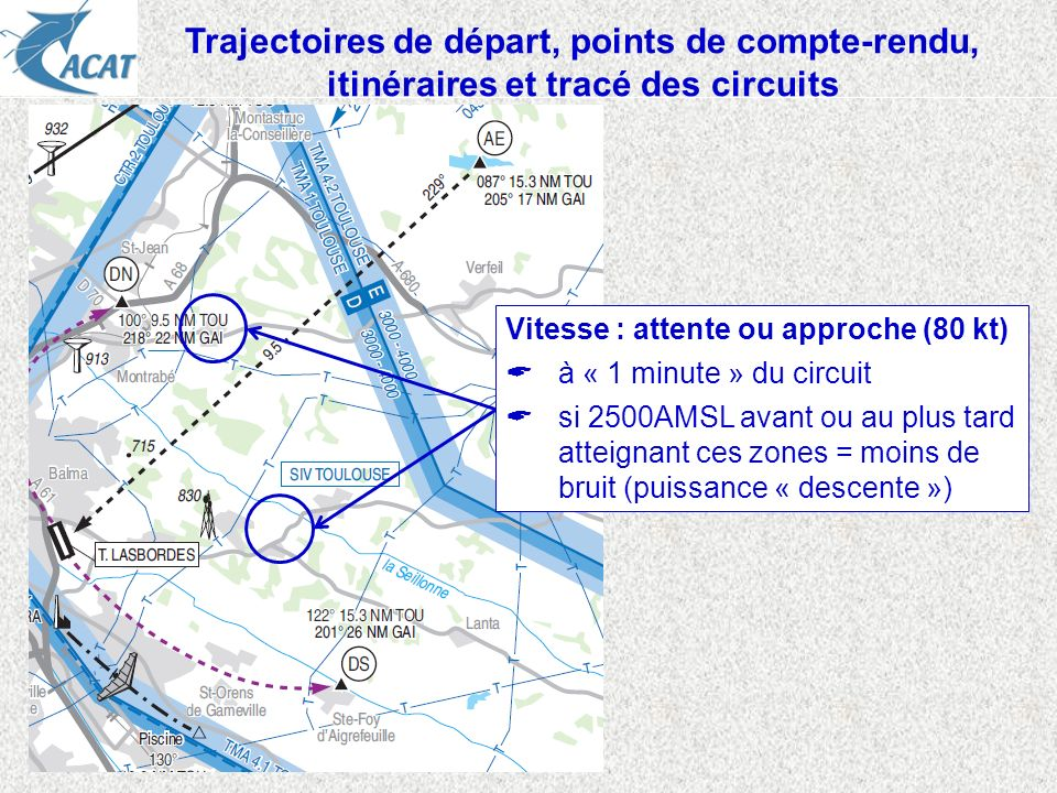 Trajectoires de départ, points de compte-rendu, itinéraires et tracé des circuits